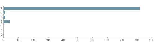 Chart?cht=bhs&chs=500x140&chbh=10&chco=6f92a3&chxt=x,y&chd=t:92,1,1,4,0,0,0&chm=t+92%,333333,0,0,10|t+1%,333333,0,1,10|t+1%,333333,0,2,10|t+4%,333333,0,3,10|t+0%,333333,0,4,10|t+0%,333333,0,5,10|t+0%,333333,0,6,10&chxl=1:|other|indian|hawaiian|asian|hispanic|black|white